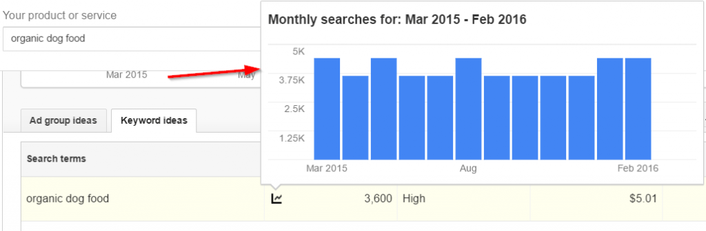 Google Keyword Planner Monthly Searches
